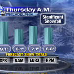Models currently showing a significant snowfall is possible for Philadelphia come Thurs. A.M. More details to come. http://t.co/iJDjvWBj61