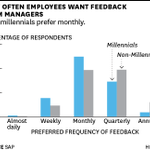 Young People Want Feedback More Often http://t.co/t8Pr2S85QX http://t.co/H0x444yMmn