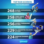 Three Sri Lankans are among the top scorers of the 2015 ICC Cricket World Cup | #cwc15 #22MnWishes #Cricket #lka http://t.co/1XfHJ6Ajwa