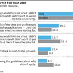 Why didn't you apply for that job? Men and women give their reasons: http://t.co/0bjPqqbXAB http://t.co/gl2oIr4TBd