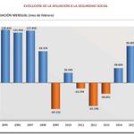 España RT @elpais_economia El dato de empleo de febrero es el mejor desde 2007 por la recuperación de la construcción http://t.co/vL9LzT9GuD