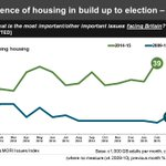 New analysis: #ukhousing more salient issue v 2010 esp. #London (low n means mth-on-mth volatility but trend clear) http://t.co/hynv5MvMTF