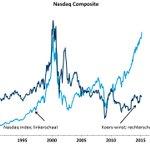 Nasdaq opnieuw op niveau 2000. Nieuwe zeepbel in de maak? Neen! Waardering veel lager dan toen! http://t.co/Aa0jKu2OxS