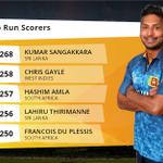The hunt is on! Will anyone catch @KumarSanga2 in the race for Top Runs Scorer of #cwc15? http://t.co/0dsV54DAzk http://t.co/3yt9f7uG46