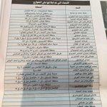 المجلس البلدي يتناسى شهداء الكويت ويطلق اسماء جديدة على شوارع الكويت في مهزلة جديدة من مهازل المجلس البلدي. http://t.co/ArzGsZZAmG