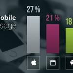 Twitter is mobile. #MWC15 http://t.co/9eonixjHWb http://t.co/ffzO8IzOm3