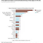 UK + US consumers use 24 mobile apps per month, but spend more than 80% of the time on 5 apps #mobilemindshift #MWC15 http://t.co/tYHZMTD7CP
