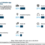 From @forrester: Mobile app usage by EU consumers dominated by weather (32%), social (27%), games (26%). #MWC15 http://t.co/FiJTtWeeWV