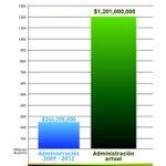 @municipio_leon: En el tema del transporte público, se logró una inversión sin precedentes de mil 200mdp http://t.co/AB5aiwYVB9