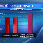 Oklahoma: Weds AM storm impact. The roads will be bad and the chance for school closures will be high http://t.co/GCpMVnjzl6