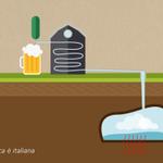 RT enelsharing: Una birra 100% rinnovabile grazie al vapore geotermico sarà in mostra a Expo2015Milano … http://t.co/WxP0paBetV