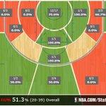 Hawks defense is... uh... bad. Heres Houstons shot chart so far. http://t.co/pJdJiVU23L