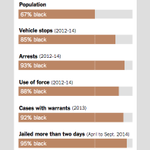 Justice Dept: Ferguson police used excessive force & made unjustified traffic stops for years http://t.co/P3uHDUmaXe http://t.co/b1eUhxnerX