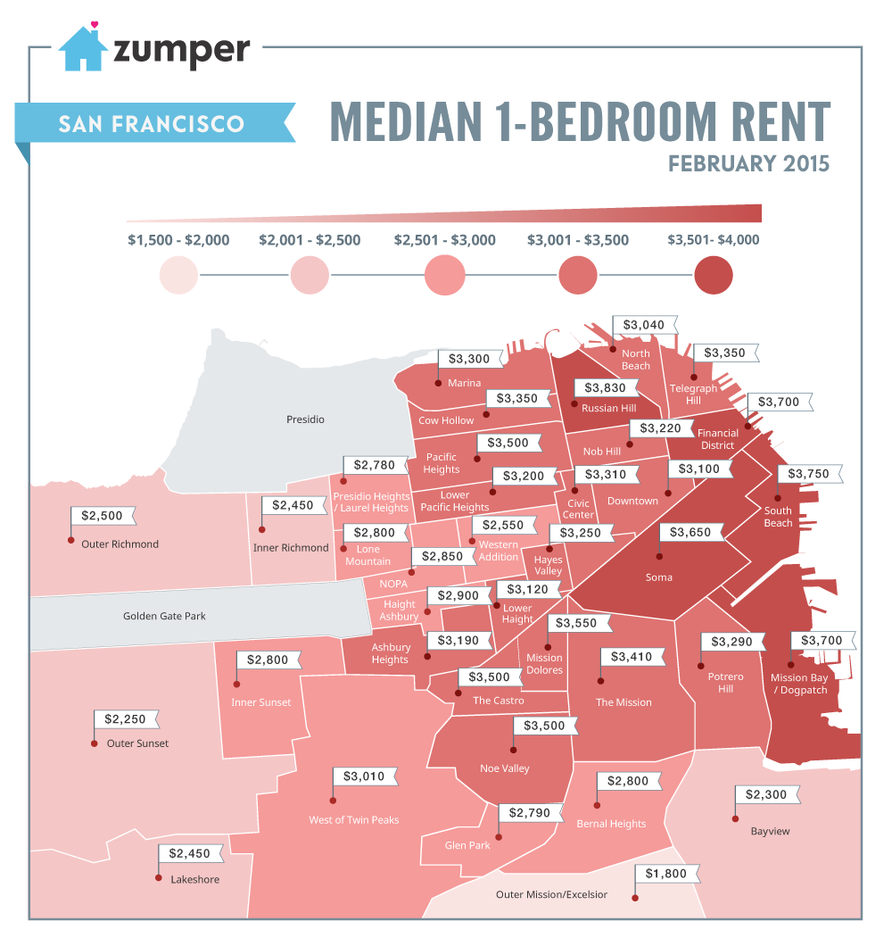 The SF rental market is the most expensive in U.S., reaching all-time high of $3,460 for a 1-bedroom apt. via @Zumper http://t.co/MD1BXXPRUb