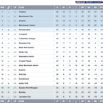 TABLE Villas last-gasp derby win lifts them out of the #BPL relegation zone - at least until Wednesday http://t.co/QwVLK7LuzO