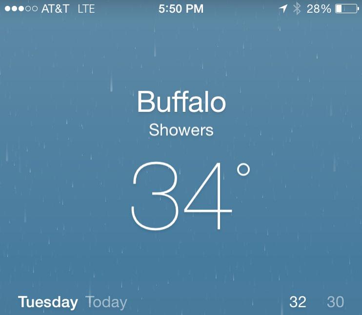It's no longer freezing in #Buffalo. For the first time since January 29, the temperature is above 32 degrees. http://t.co/G7nnQhbS8Q