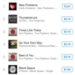 @CodySimpson @ItsMattGraham #NewProblems is currently #1 on the rock charts in australia woooo! such a good song! ???? http://t.co/GKmCf27h7E