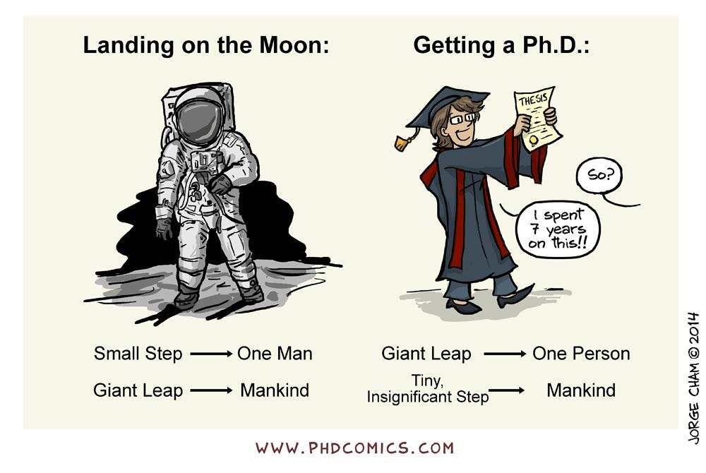 Phd Comics Origin Of The Thesis