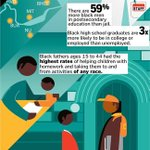The positive numbers about young black men - #AfAmEdChat http://t.co/4b3UDOkQdV via @BostonGlobe http://t.co/AjIgjMVKNK