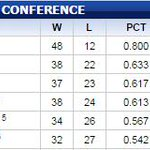 The standings look so much better with that little x in there: http://t.co/mn0X1isbrA