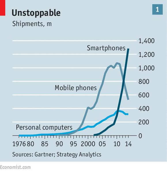 1000 nuevos smartphones vendidos cada 21.8 segundos Y todavía hay quien no piensa en clave móvil #IoT #MWC15 http://t.co/CksuTcV8Mn