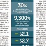 REFORMA Y MILENIO publican incremento de 9 mil % de la fortuna del Gobernador de Sonora Guillermo Padrés Elías http://t.co/8677PYRsGP