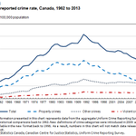 2 decades of declining crime. Why does the govt want to get rid of parole for murder? http://t.co/1TOGnowLHb #cdnpoli http://t.co/rbZ4G6WAgH