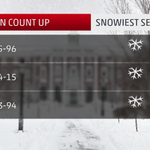 "More #SNOW forecast for #Boston! Need just 2"" for this to be ALL-TIME snowiest season: http://t.co/bdlZJf4SM2 #MAwx http://t.co/Mq1nr9GCsf"