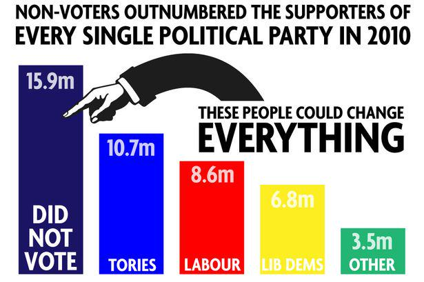 Are you one of the 7.5m currently lacking right to choose next Government? http://t.co/aS7AzFIm3e http://t.co/zPpPRByZBT