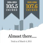 Some want snowfall record, some want spring http://t.co/iqJTmLfI24 http://t.co/L3vzw7lORp