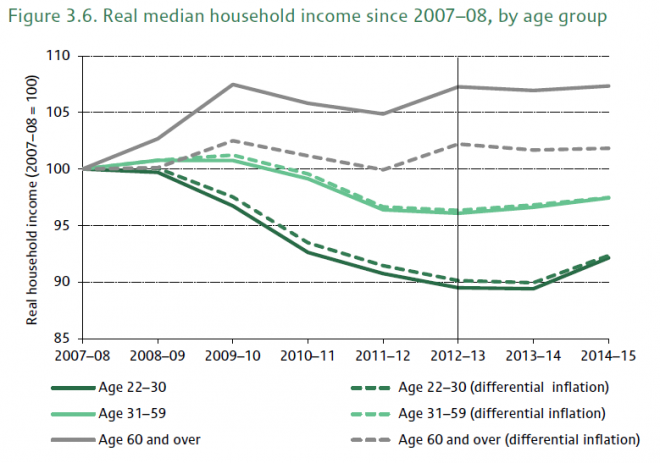 Here's the graph that gives context to IFS income rise stories today. Only rose for over 60s: http://t.co/IR2QXJNlDG http://t.co/KlypJndrbb
