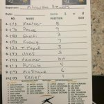 .@MKEPanthers Todays lineup card for the big game between @MKE_Baseball and the Milwaukee @Brewers in Arizona! http://t.co/sg9gf53JIn