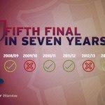 #FCBarcelona reach fifth final in seven seasons! http://t.co/o29N5OLewE http://t.co/vYVHCL1nYi
