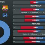 Check out full game stats and more! http://t.co/2wJXF60fuw FULL-TIME: VIL 1 - 3 FCB (2 - 6) #FCBlive #VillarrealFCB http://t.co/skYAYrvo6B