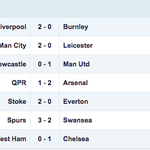 RESULTS Its as you were in the top six of the #BPL after Wednesdays seven matches... http://t.co/isQyt1cUnX