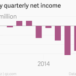 But theres no bubble in tech! RT @qz: Etsy is going public, and it makes no money http://t.co/CpLI5fmeai http://t.co/o8ZwjEmF6Y