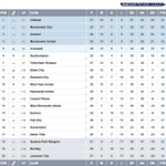 Ten matches in two days left the #BPL table looking like this... http://t.co/8yoLfsE8US
