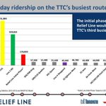 Weekday ridership on the #TTCs busiest routes via @SwanBoatSteve -- #toronto #topoli http://t.co/xKHYX6uWhS