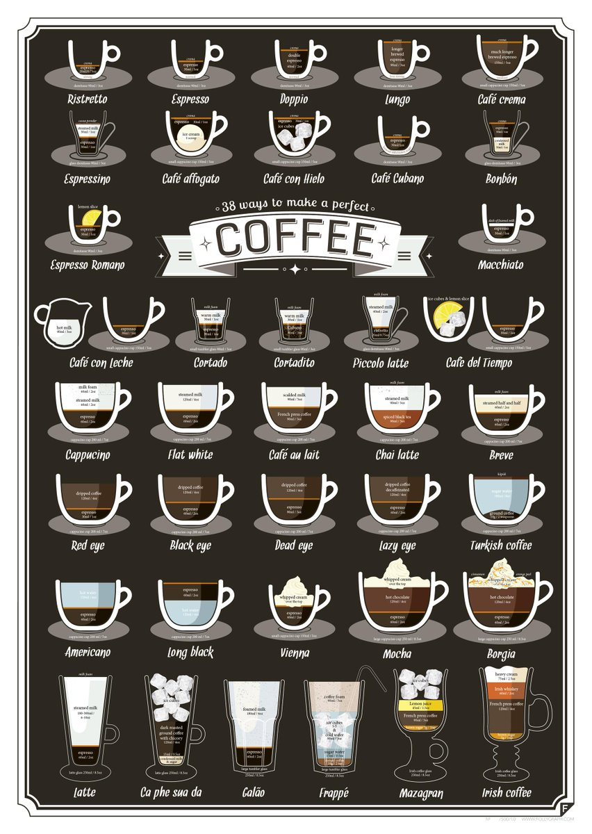 This handy graphic illustrates just about every coffee you would ever want (38 recipes!) http://t.co/oUcKxkIf8T http://t.co/xBUFQIe0ZB