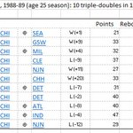 Russell Westbrook first since Michael Jordan (1988-89) to get 4 straight triple-doubles. MJ had 10 in 11-game stretch http://t.co/SapOO3Z2lv