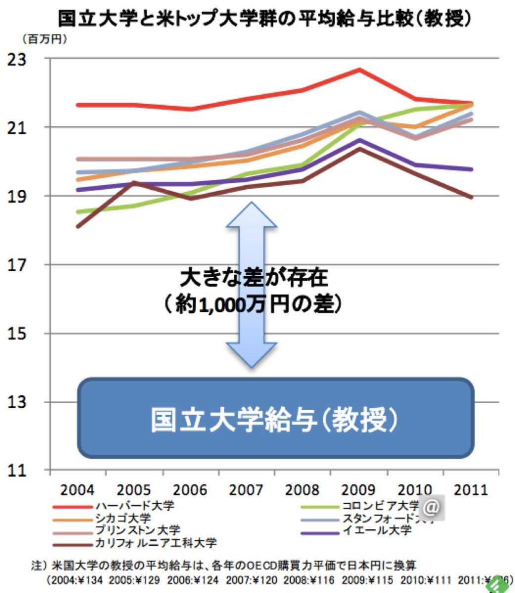 国立大と米トップ大学群の平均給与差だそうです。なぜ国内教授のグラフがないのか。http://t.co/Poz3KWwdZd http://t.co/7f9Mx2E9RK
