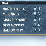 Officially 3.4 inches of #snow overnight in DFW but of course a lot of areas saw even more! #wfaaweather http://t.co/ngpWdNYDlo