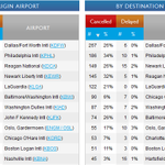 Total US flight cancellations approaching 3000 now: http://t.co/R9cfs1mRV6