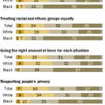 Justice Dept. faults police bias in Ferguson. Our 2014 survey on perceptions of police & race: http://t.co/5I6uZkLuj2 http://t.co/jd1NTHBTl0