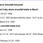 Historic March snowfall event in Kentucky. RECORDS via @NWSLouisville http://t.co/ketbw6OOi4 http://t.co/FeGdMwMM3T