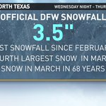 """Officially DFW had 3.5"""" of snow last night and this morning. Thats the most snow in March in 68 years! #wfaaweather http://t.co/ontYRUdxdB"""