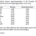 Feitje: Net als Rutte I (u weet nog wel) krijgt Rutte II van alle oppositiepartijen meeste verzet van @PartijvdDieren http://t.co/1AlH02TSfo