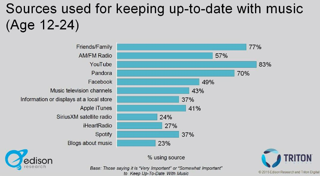 Where do 12-to-24 year-olds go for new music? YouTube (83%), Friends/Family (77%), Pandora (70%), AM/FM (57%) http://t.co/BEt8YfntT7