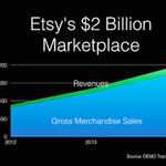 Traction Watch: Etsy's $2 Billion Marketplace http://t.co/On6d2WTcD1 via @DEMO Traction http://t.co/OxrYil6BhW