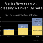 Etsy is generating an increasing portion of revenues from sellers. More @DEMO Traction Watch: http://t.co/On6d2WTcD1 http://t.co/hFCwzpccGB